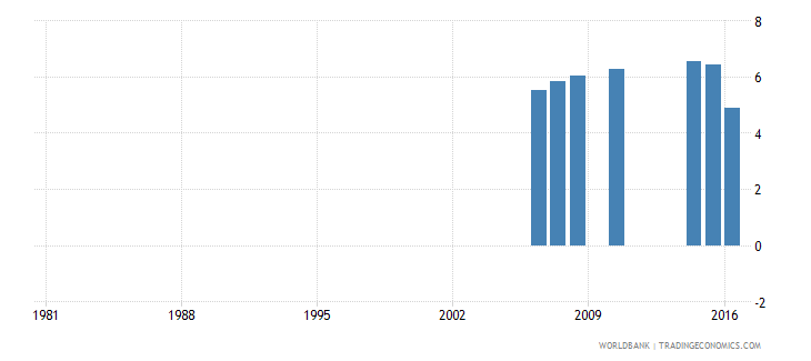greece uis percentage of population age 25 with completed post secondary education male wb data