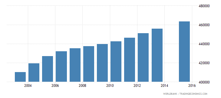 guatemala population age 0 total wb data