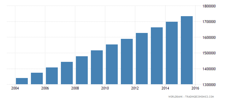 guatemala population ages 10 18 male wb data