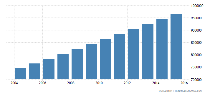 guatemala population ages 12 16 male wb data