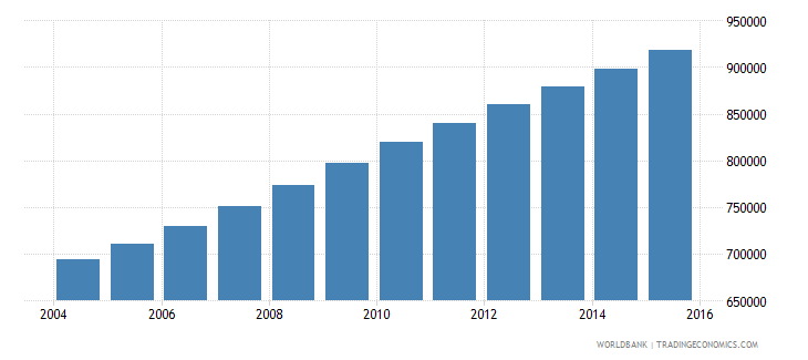 guatemala population ages 14 18 male wb data