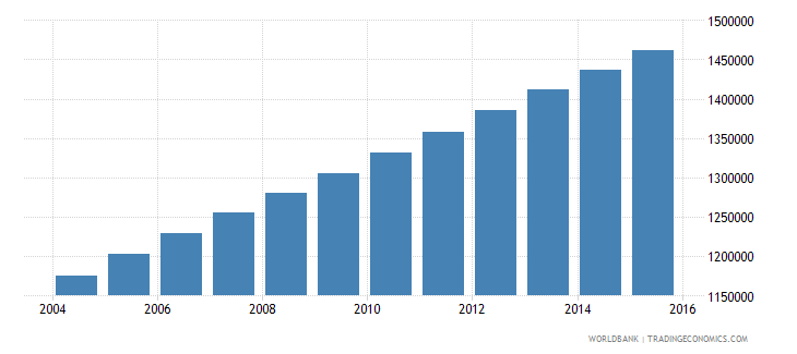 guatemala population ages 7 13 male wb data