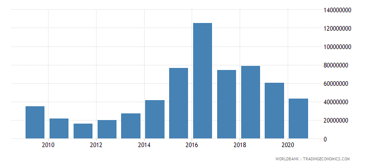 guinea net bilateral aid flows from dac donors united states us dollar wb data