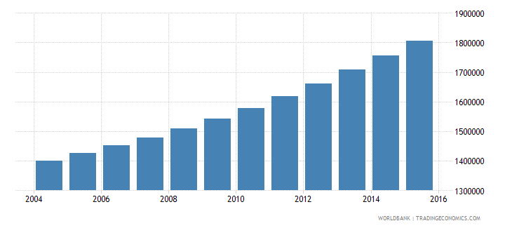 guinea population ages 12 18 total wb data