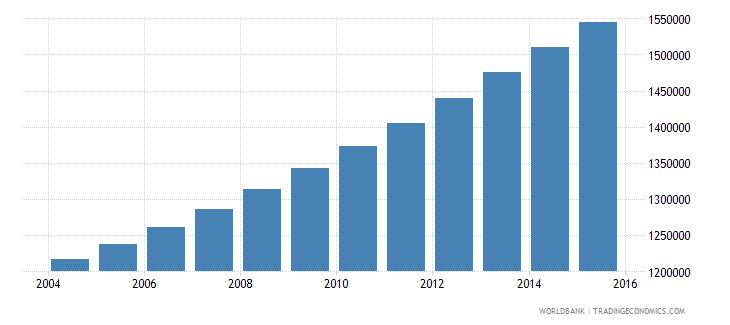 guinea population ages 6 10 total wb data