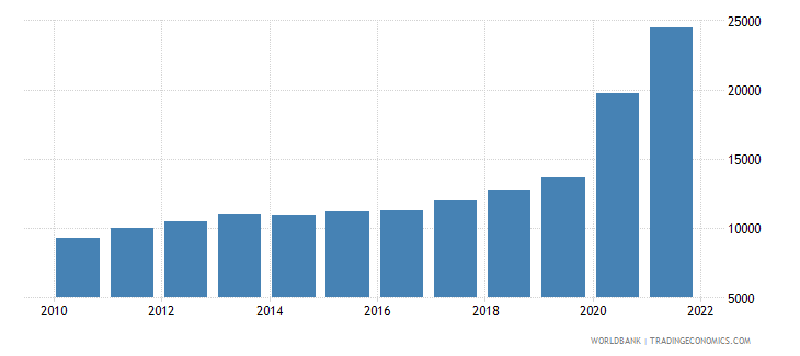 guyana gdp per capita ppp us dollar wb data