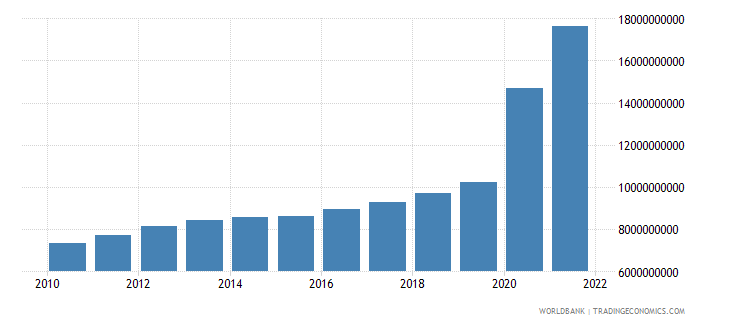 guyana gdp ppp constant 2005 international dollar wb data