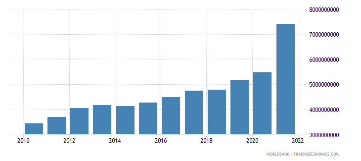 guyana gdp us dollar wb data