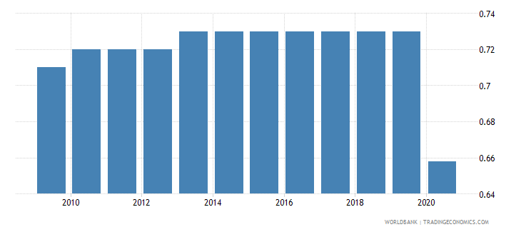 haiti employers total percent of employment wb data