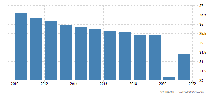 haiti labor force participation rate for ages 15 24 total percent modeled ilo estimate wb data