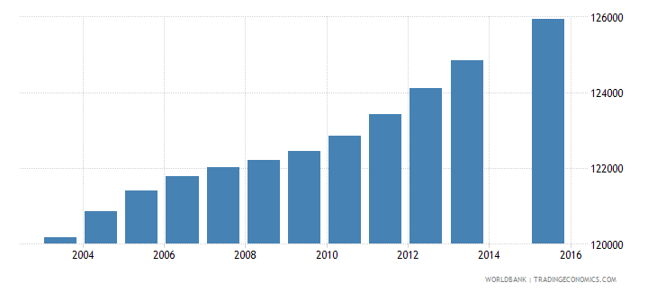 haiti population age 3 female wb data