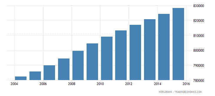 haiti population ages 10 16 male wb data