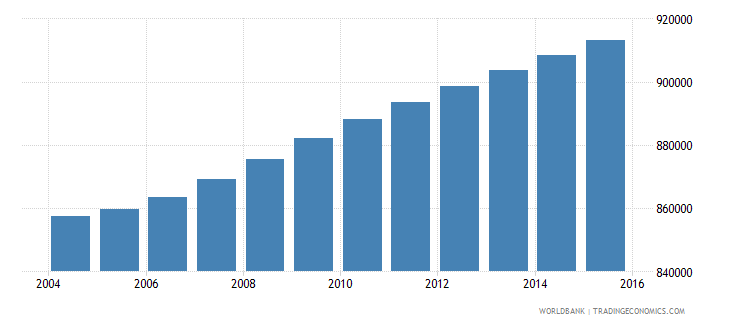 haiti population ages 10 17 female wb data