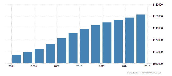 haiti population ages 11 15 total wb data