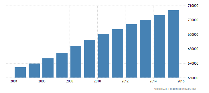 haiti population ages 11 16 male wb data