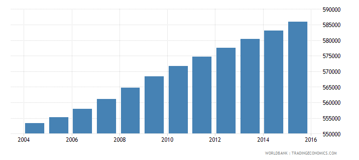 haiti population ages 12 16 male wb data