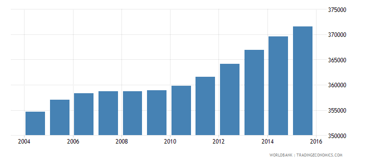 haiti population ages 4 6 female wb data