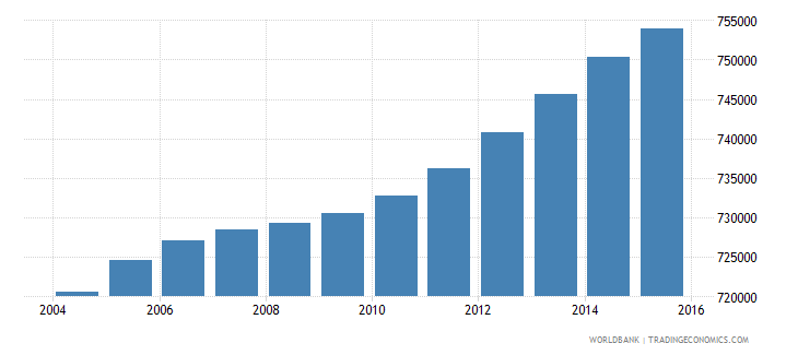 haiti population ages 4 6 total wb data