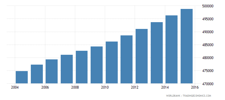 haiti population ages 6 9 male wb data