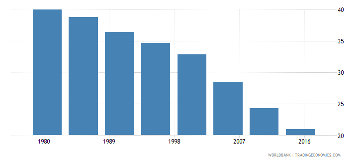 haiti rural population male percent of total wb data