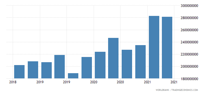 honduras 23_liabilities to bis banks consolidated total wb data