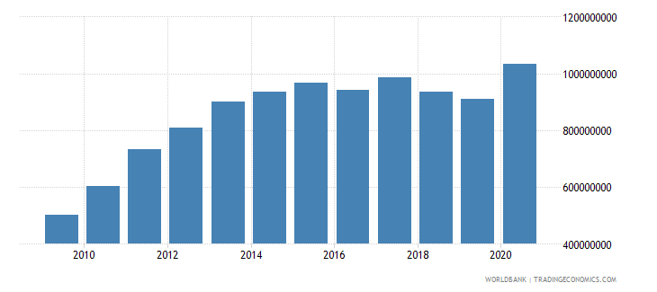 honduras ibrd loans and ida credits dod us dollar wb data