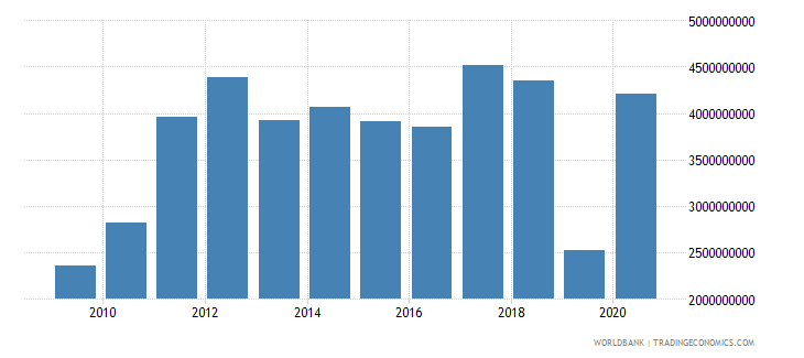 honduras merchandise exports by the reporting economy us dollar wb data
