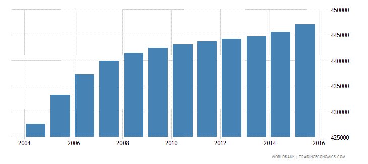 honduras population ages 10 14 female wb data