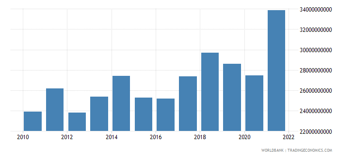 hungary manufacturing value added us dollar wb data