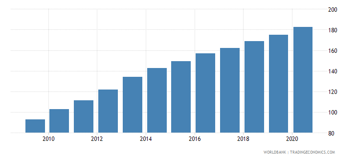 india cpi price nominal wb data