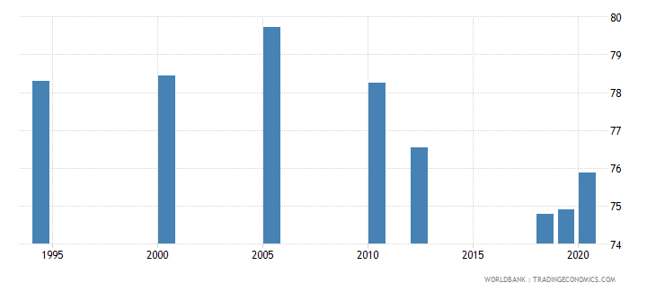 india labor force with basic education male percent of male labor force wb data