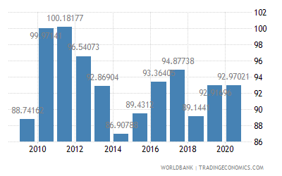 Indonesia Real Effective Exchange Rate 1994 2020 Data