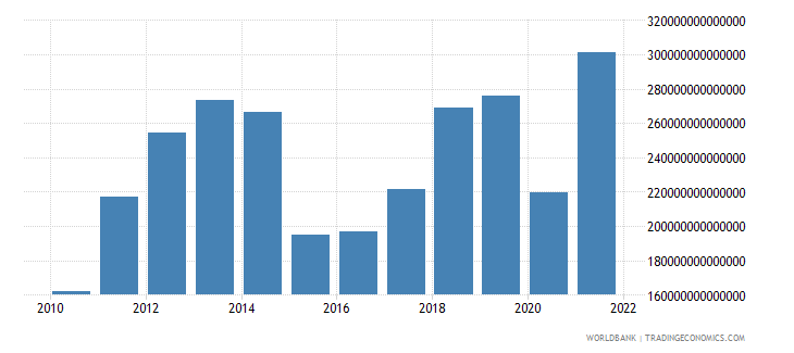 iraq gdp current lcu wb data