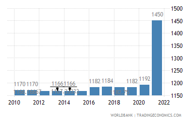Iraq Official Exchange Rate Lcu Per