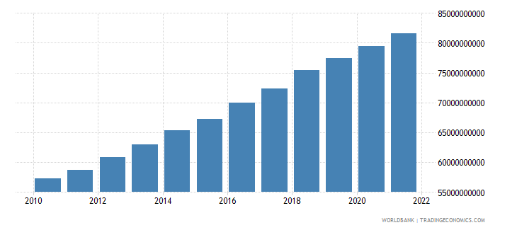 israel general government final consumption expenditure constant 2000 us dollar wb data