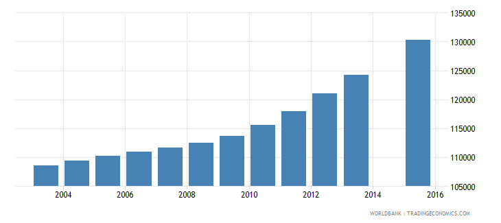 israel population age 16 total wb data