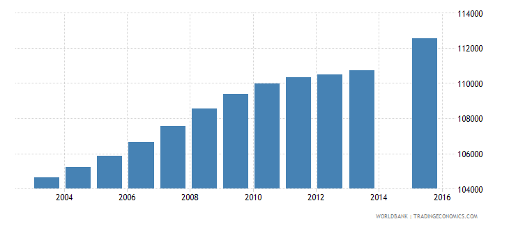 israel population age 23 total wb data