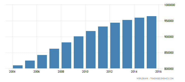 israel population ages 7 13 total wb data