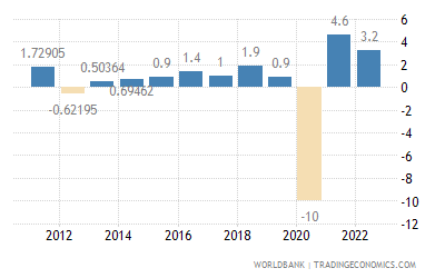Annual Percentage Growth Rate Of Gdp At