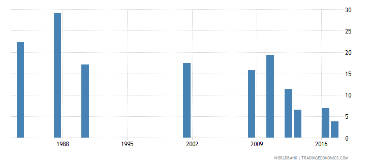 jamaica cumulative drop out rate to the last grade of primary education male percent wb data