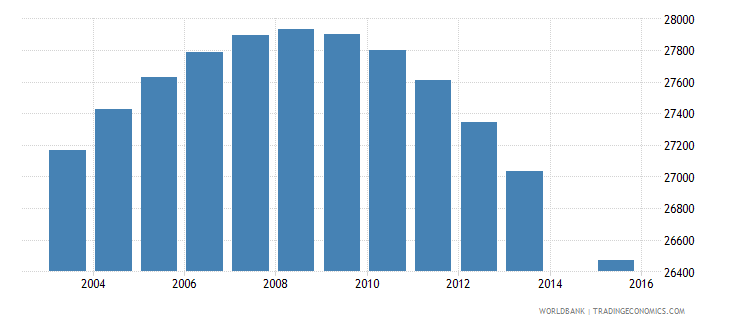 jamaica population age 15 female wb data