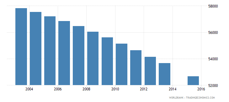 jamaica population age 9 total wb data
