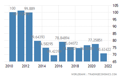 Japan Real Effective Exchange Rate Index 2000 100 1979 2019 Data 2020 Forecast