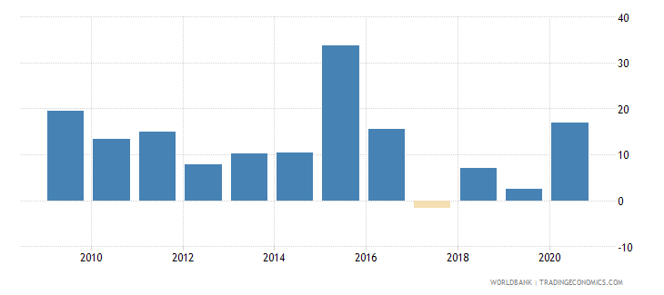 kazakhstan broad money growth annual percent wb data