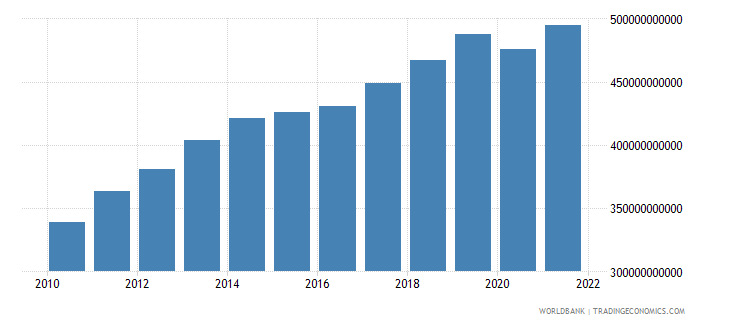 kazakhstan gdp ppp constant 2005 international dollar wb data