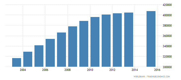 kenya population age 24 female wb data