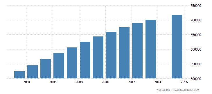 kenya population age 3 female wb data