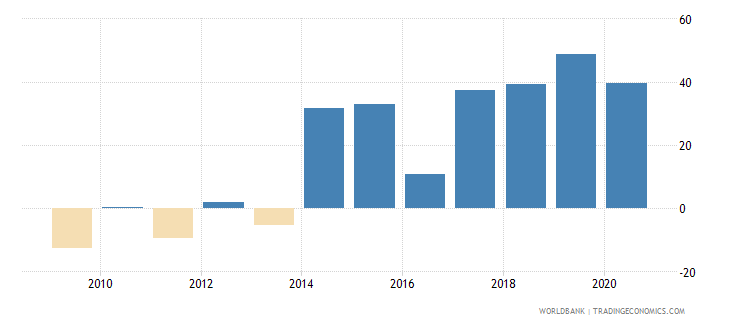 kiribati current account balance percent of gdp wb data