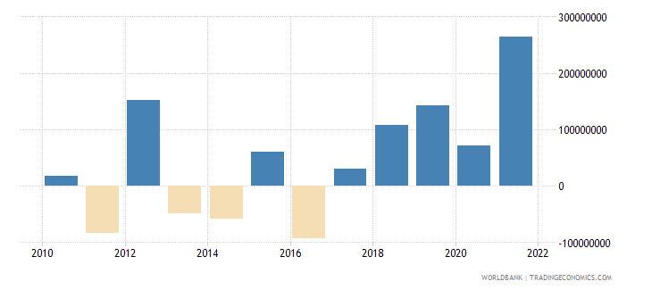 kosovo changes in net reserves bop current us$ wb data