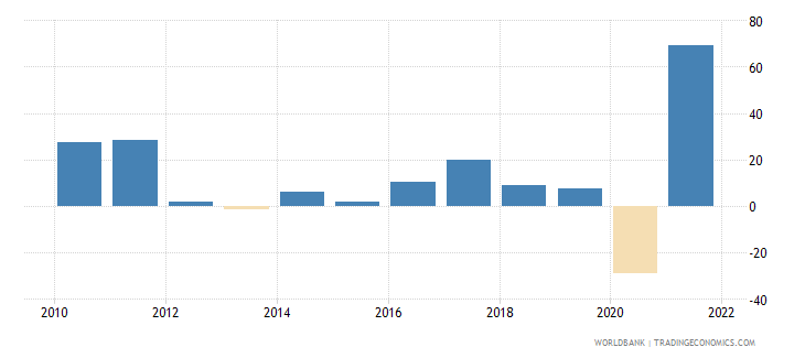 kosovo exports of goods and services annual percent growth wb data